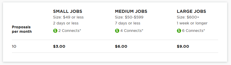 UpWork New Pricing Policy
