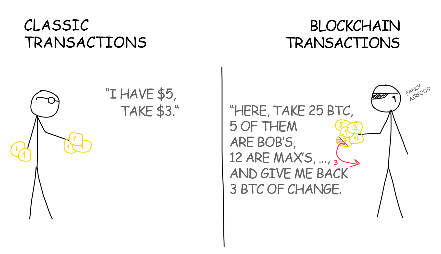 Blockchain Transaction