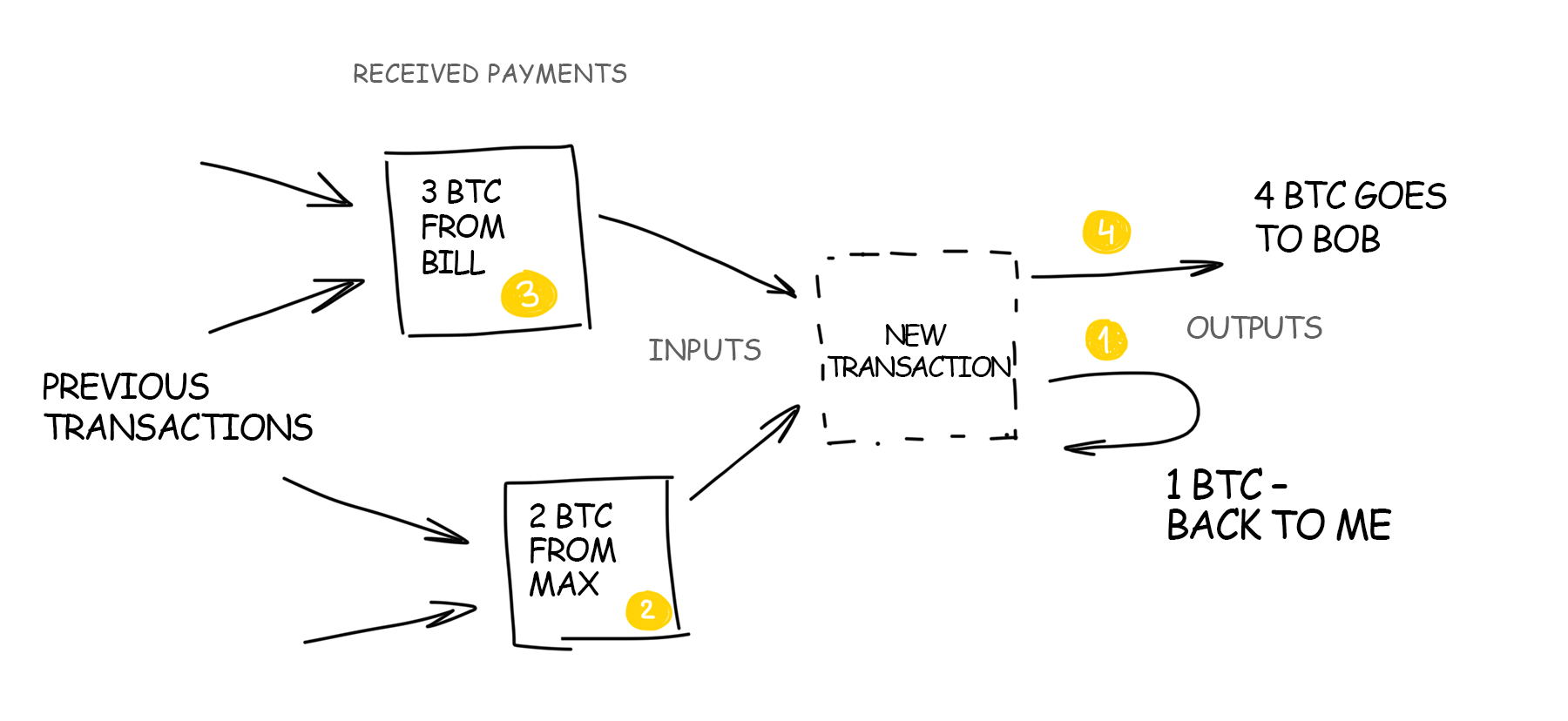 Blockchain Payments