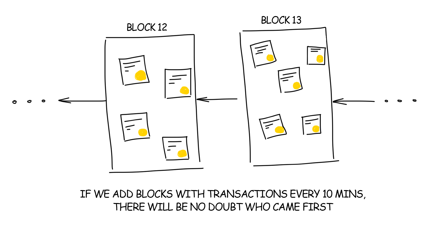 Blockchain Blocks