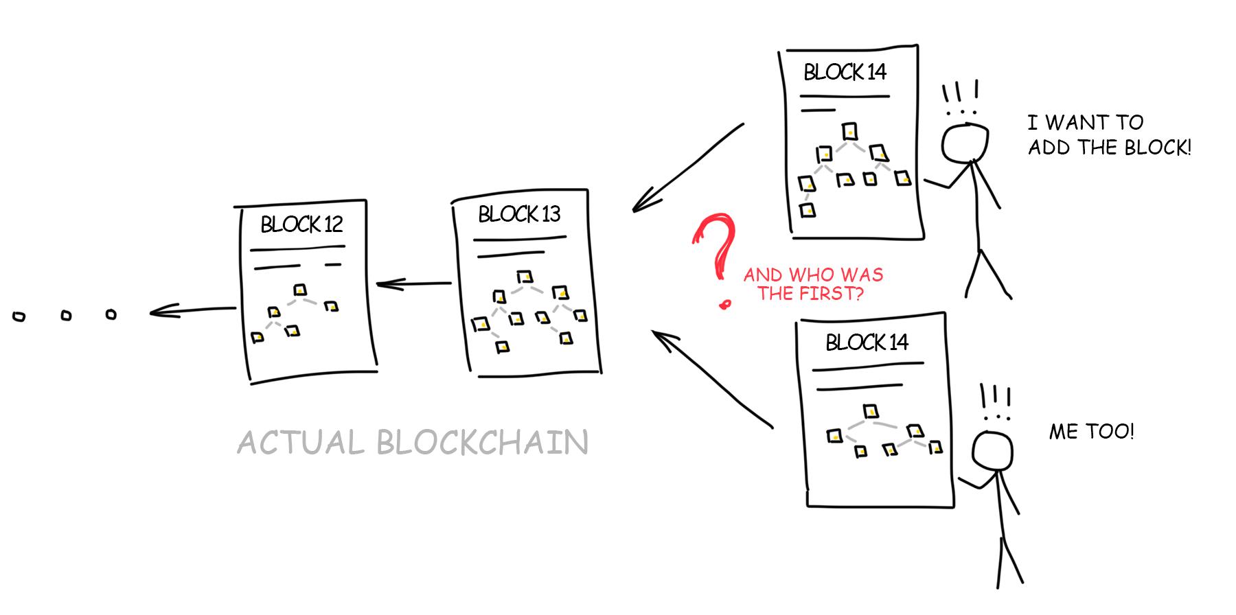 Blockchain Storage Data