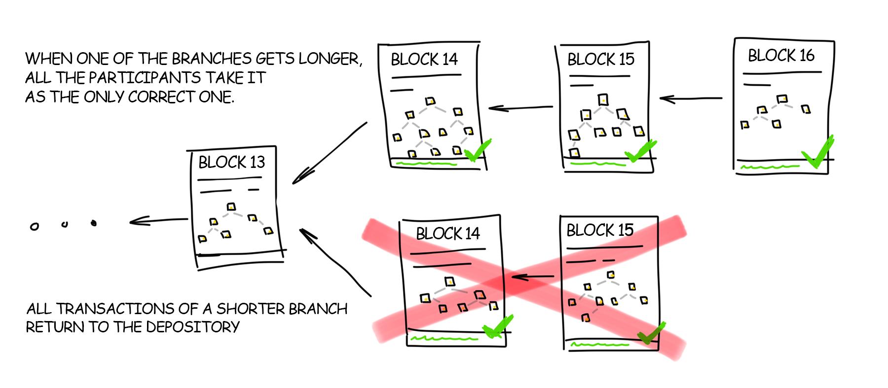 Blockchain Rules