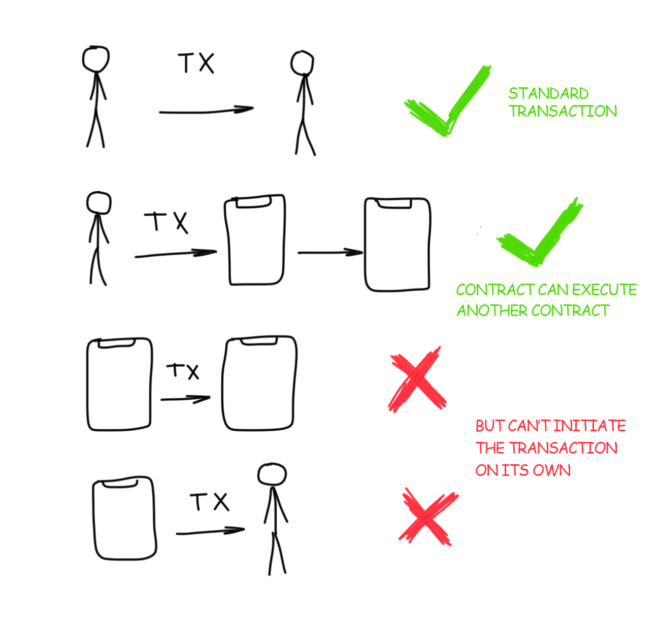 Creation of Smart Contract
