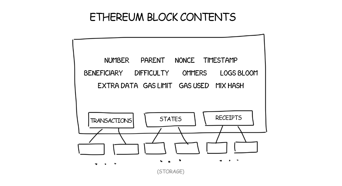 Ethereum Contents