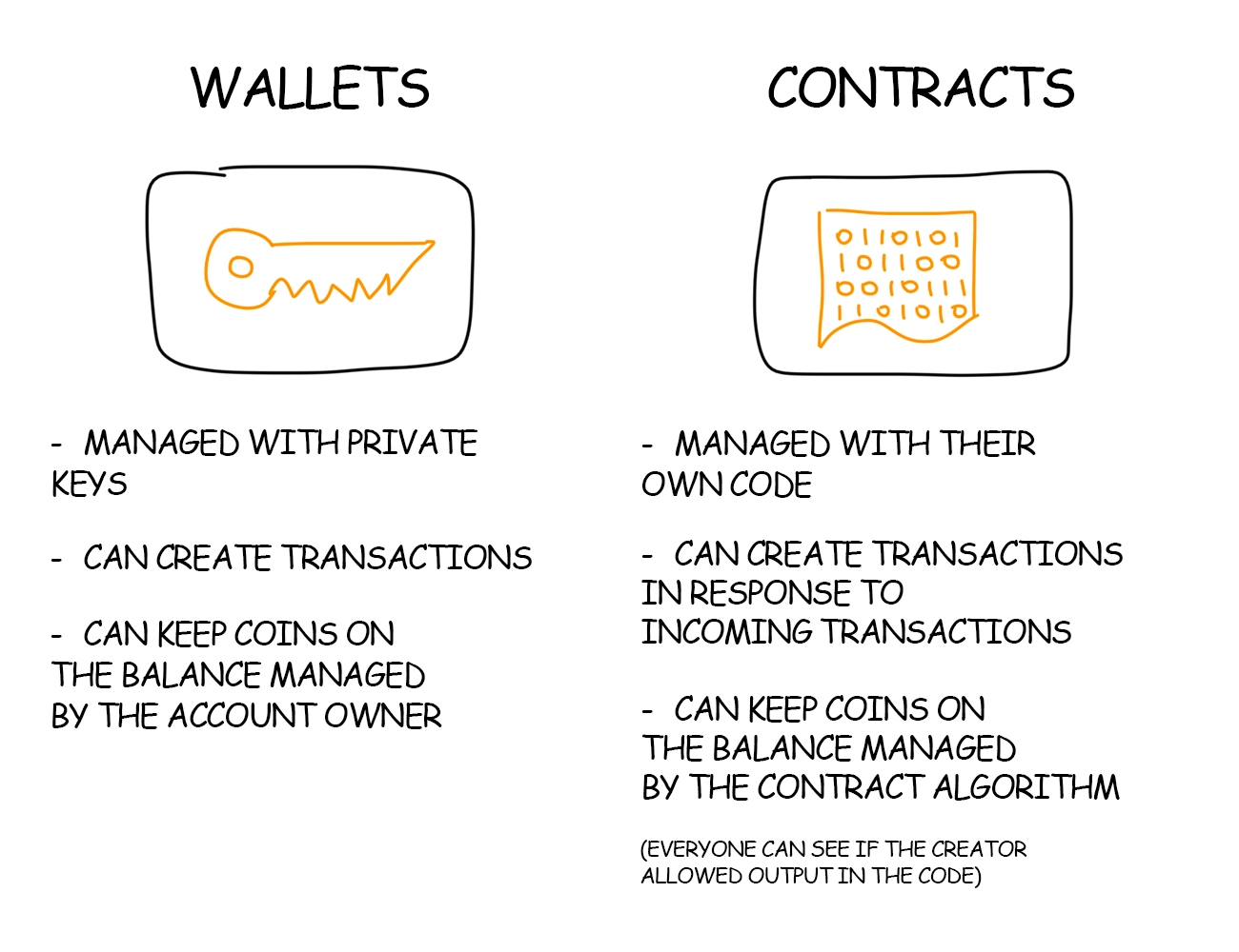 Ethereum Wallets