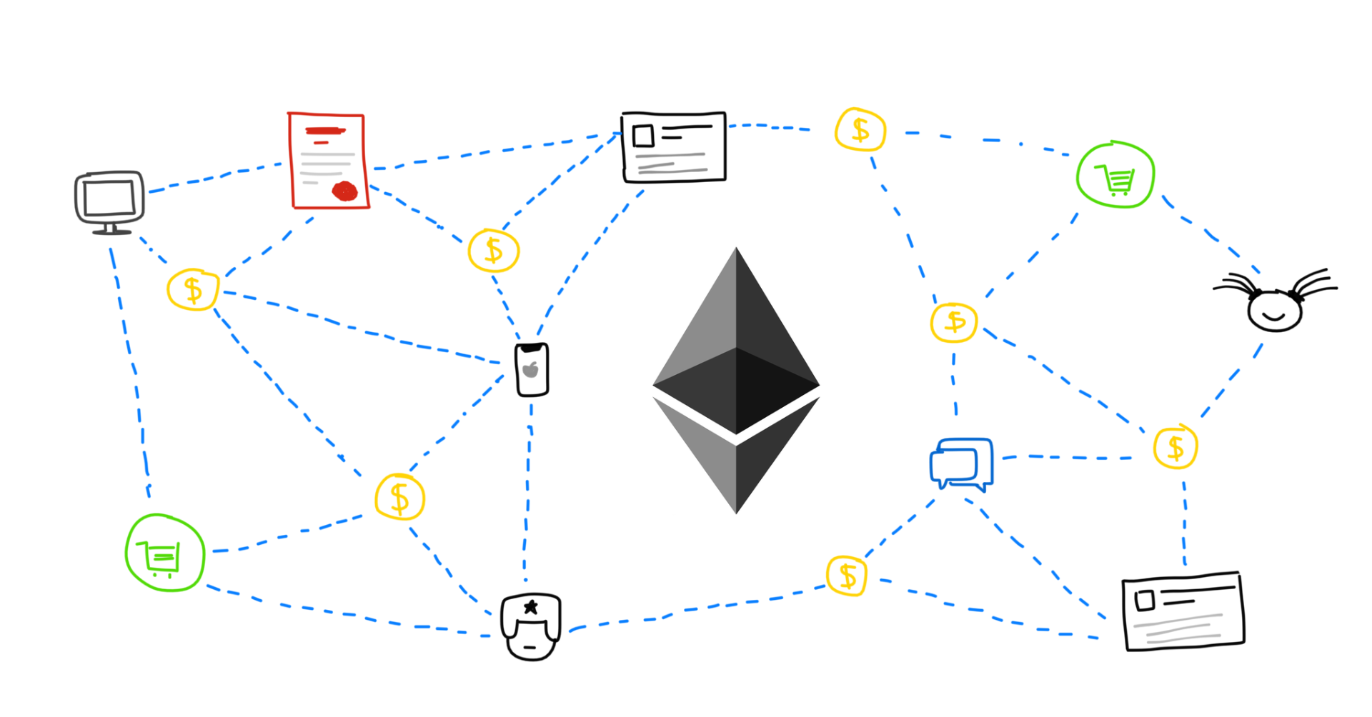 Blockchain Technology Bitcoin Smart Contracts Ethereum Solidity