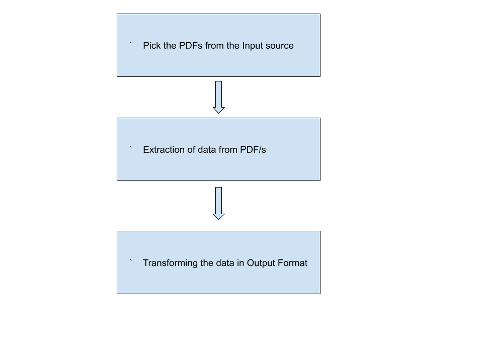 Invoice Data Extraction RPA