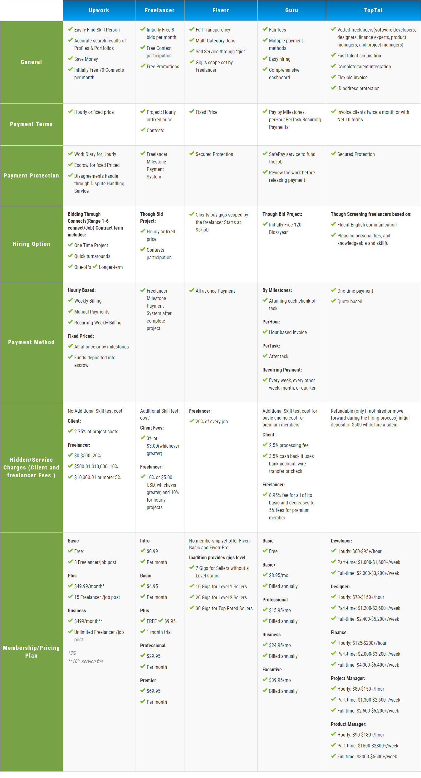 Freelance Platform Research Data
