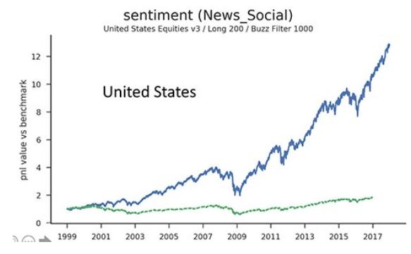 US Finance Digital Trends