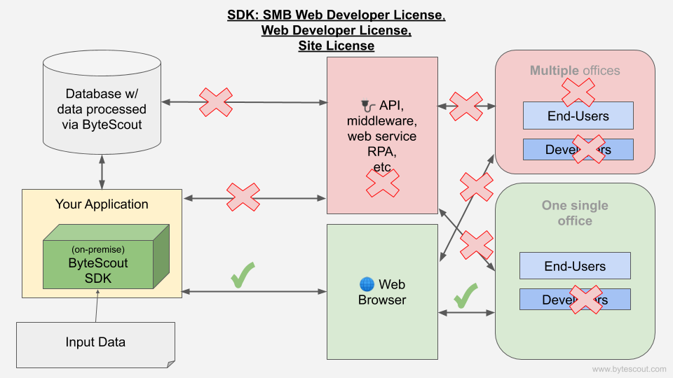 SMB Developer License workflow