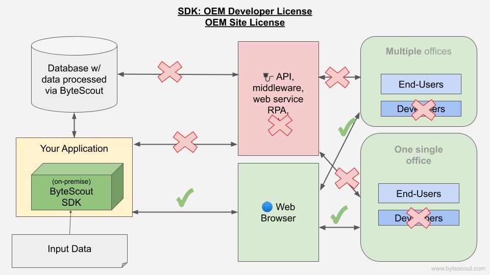 OEM License workflow