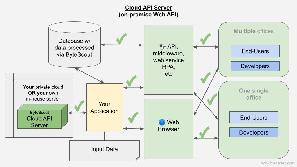 Cloud API Server workflow