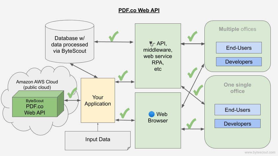 PDF.co Web API workflow