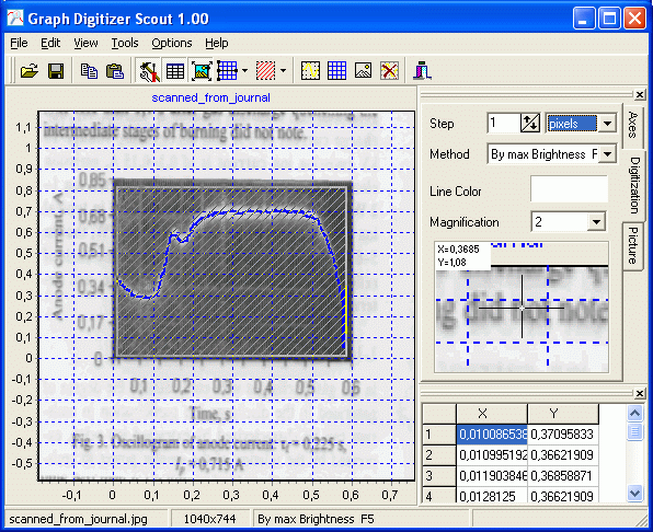 Automatically digitized oscillogram